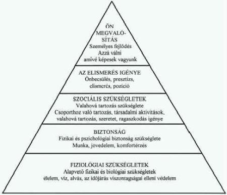 maslow_piramis